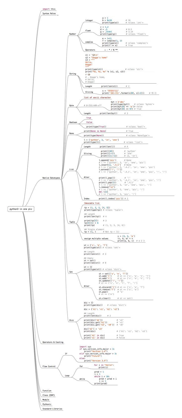 "What if you had to study a single page to get the complete idea language? Today, we are sharing ""The Entire Python Language in a Single Image"""