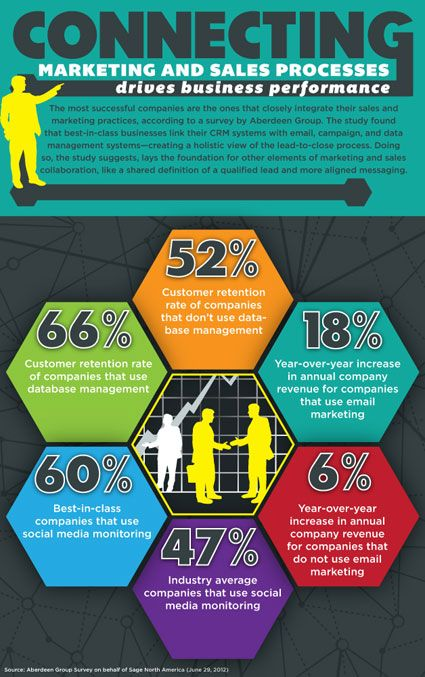 A sales infographic showing that connecting marketing and sales processes can drive your business performance.