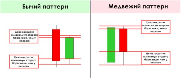 razvorotnyie patternyi price action