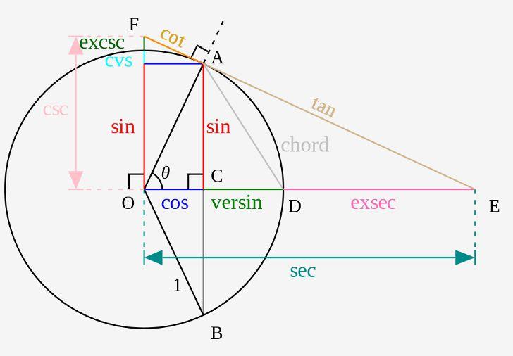 Se você é um amante da Matemática e a acha linda a palavra Trigonometria, vai gostar de saber que existem outras funções trigonométricas que os professores de Matemática nunca ensinaram para você. Você sabia que além das funções trigonométricas Seno, Cossseno, Tangente, Secante, Cotangente e a Cossecante, há outras 10 funções trigonométricas?