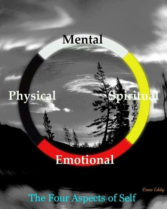 Four aspects of self