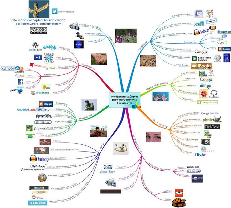 Mapa Conceptual: Recursos TIC para desarrollar las inteligencias múltiples de Howard Gardner creado por TotemGuard.com