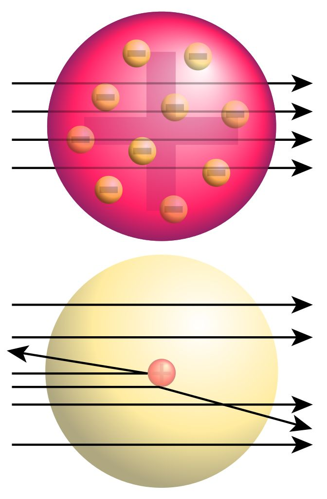 Top: Expected results: alpha particles passing through the plum pudding model of the atom undisturbed.Bottom: Observed results: a small portion of the particles were deflected, indicating a small, concentrated charge.