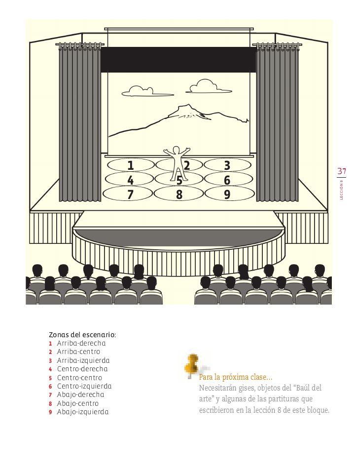 partes del escenario teatral - Buscar con Google