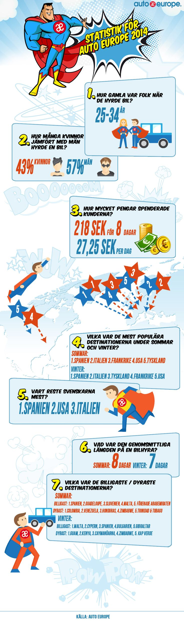 Auto Europe hyrbil - Statistik för Auto Europe 2014