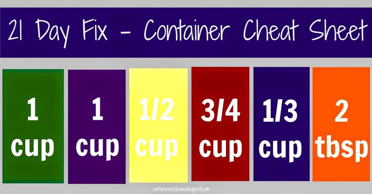 Caitlyn Earnshaw : 21 Day Fix - Container Cheat Sheet