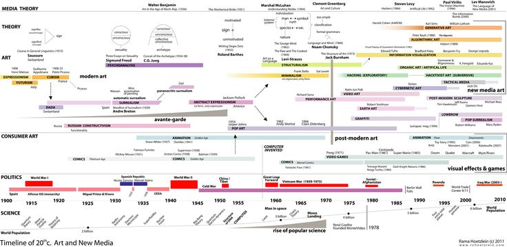 Timeline of 20th c Art and New Media Writing, Story Mapping - sample historical timeline