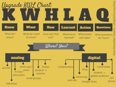 Visible Thinking in Math: KWHLAQ Chart. How to bring in more language into the math classroom.