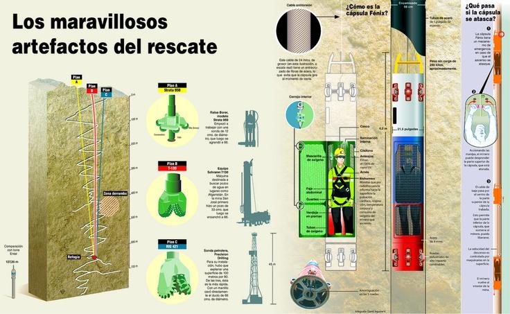 Infografia Mineros chilenos rescatados