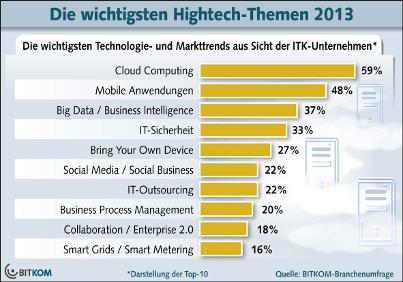 Die wichtigsten Hightech-Themen 2013 – Cloud Computing bleibt wichtig, Big Data gewinnt an Relevanz, Januar 2013