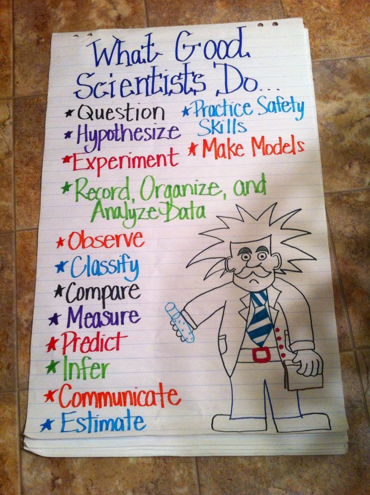 Pinner says- Scientific Inquiry poster I made for my bulletin board!