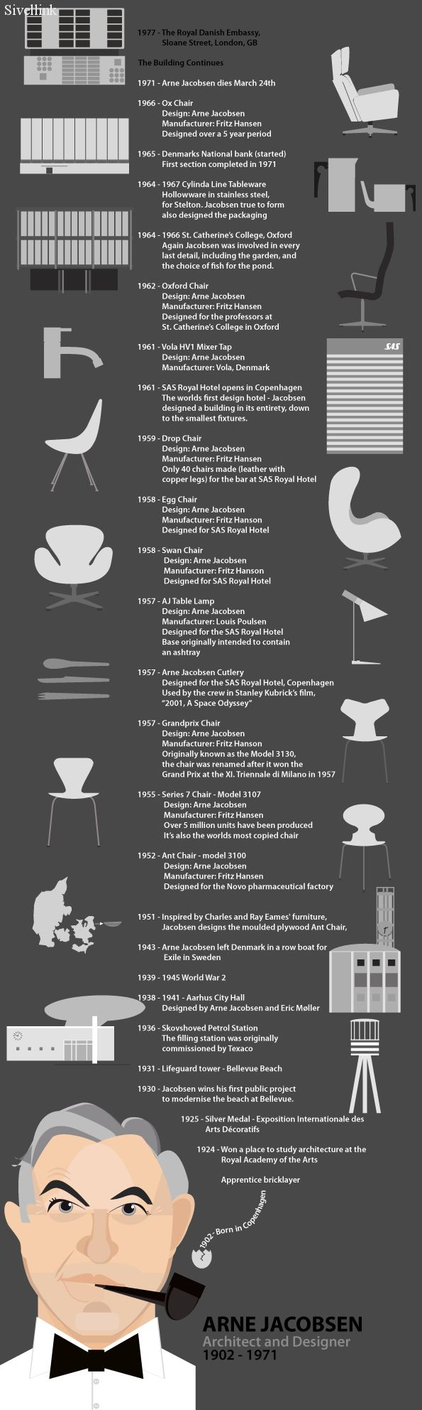 Arne Jacobsen Infograph - the  godfather of #dansk #design