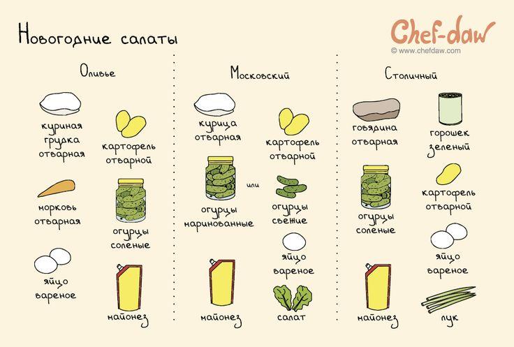 Новогодние салаты - chefdaw