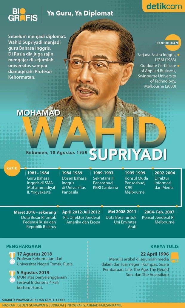Wahid Supriyadi Dubes Yang Dianugerahi Prof Kehormatan Di Rusia Infografis Guru Universitas