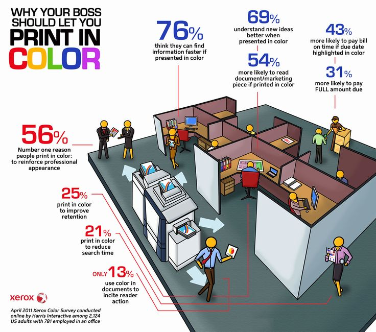This infographic is based on the results of a survey conducted by the Xerox copy service by Harris Interactive to see how much people use Xerox copies