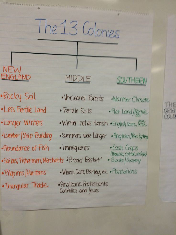 comparing colonies essay Comparison of colonies essaysthere were various reasons why the american colonies were established the three most important themes of english colonization of america were religion.
