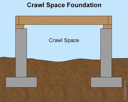 50 best images about quiet cove rse on pinterest for What does crawl space foundation mean