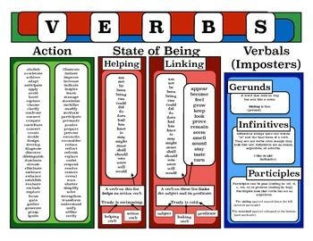 My students have a difficult time with verbs. This poster helps them understand that all verbs are action verbs or linking verbs. Within that, it lists many action verbs and all state of being verbs. Within state of being verbs, it shows that there are helping verbs and linking verbs with examples of each.