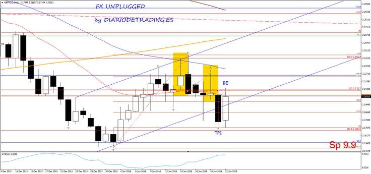 Chart GBPNZD, D1, 2016.01.22 19:44 UTC, Admiral Markets AS, MetaTrader 4, Demo