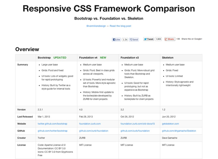 Responsive CSS Framework Comparison - Bootstrap vs Foundation vs - new blueprint css framework video tutorial