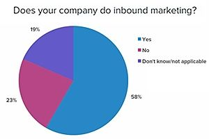 The inbound marketing industry, still emerging, is already playing a vital role in how marketers are doing their jobs, although challenges remain, according to the just-released fifth annual State of Inbound Marketing Survey from HubSpot.    Read more: http://www.marketingprofs.com/charts/2013/10652/five-compelling-insights-from-hubspots-2013-state-of-inbound-marketing-survey#ixzz2SNOe1NXT