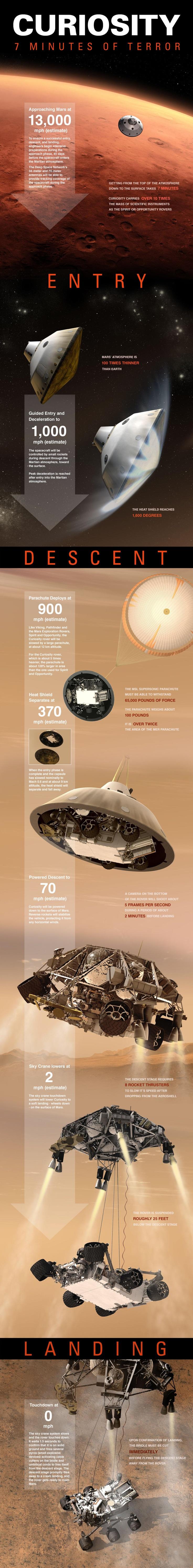 火星探査機「キュリオシティ」の恐怖の7分間: Curio Rovers, Curiosities Rovers, Curio Land, Mars Exploring, Curio Mars, Terror Infographic, Jets Propul, Nasa Jets, Outer Spaces