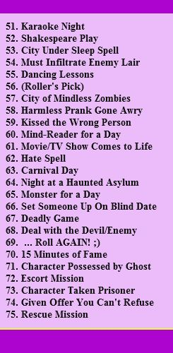100 Prompt/Writing Scenarios! (list 3 of 4) —  Source: tmnt2k12.tumblr.com