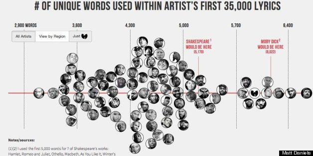 """Voice and Word Choice:  """"Hip-Hop Artists With The Largest (Or Not) Vocabulary"""""""