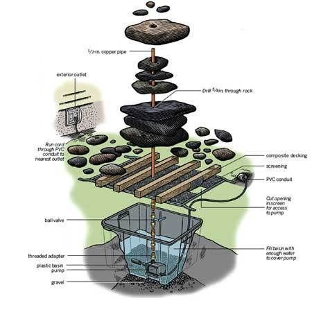 how to make a water feature | How To Build a River Rock Fountain » Curbly | DIY Design Community