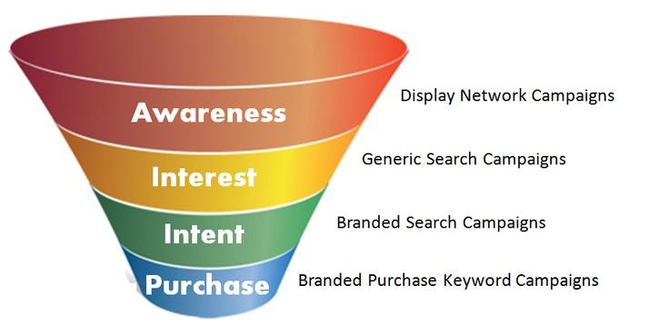 Building a PPC Search Funnel: Part 1