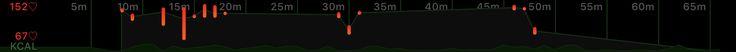 Strength Autumn 2017  1h:05m, 25 Jun 2017, 10:22 am, 89KCAL  1. Barbell Squat: 4x8 65 kg 2. Deadlift: 1x8 90 kg, 2x10 90 kg, 1x8 90 kg 3. Chin-Up: 1x5, 1x4, 1x2 4. Incline Dumbbell Flyes: 2x7 20 kg, 1x5 20 kg, 1x6 20 kg 5. Incline Bench Press: 1x8 65 kg, 1x7 65 kg, 1x4 65 kg, 1x6 60 kg 6. One-Arm Dumbbell Row: 1x10 25 kg, 2x8 25 kg 7. Barbell Curl: 1x6 35 kg, 2x6 30 kg 8. Barbell Press Behind Neck: 3x8 35 kg, 1x6 35 kg