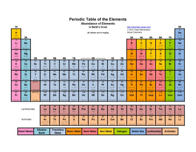 Printable periodic tables pdf tables free printable for 110 element in periodic table