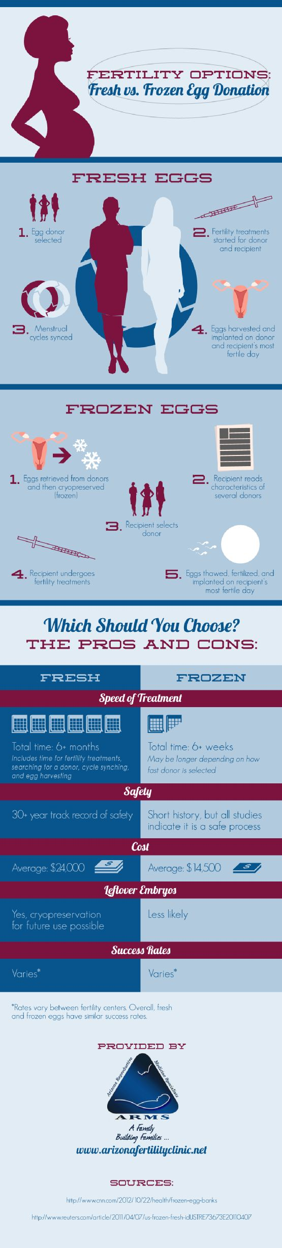 Women struggling with infertility can turn to egg donation to help them start their families. Both fresh and frozen eggs are available. Learn about the differences between these options by checking out this Phoenix fertility clinic infographic.