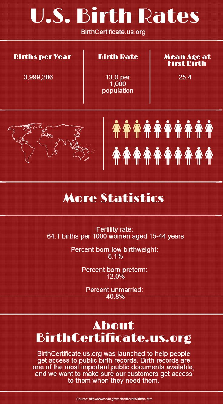 U.S. Birth Rates #Infographics. Click and read reviews on BirthCertificate.us.org's services today!