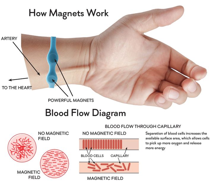How magnetic therapy works and how it may help you