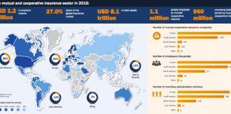 Finans teknolojilerinde yükselen değer: InsurTech