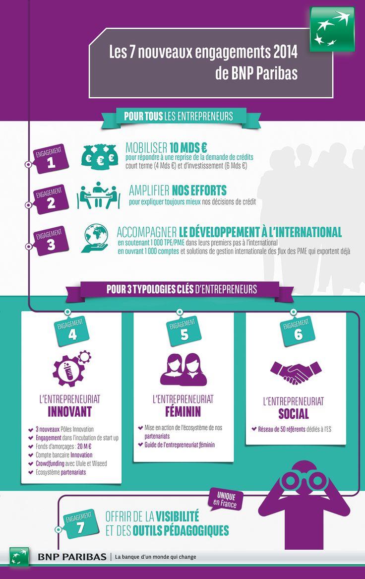 [Infographie] Les 7 nouveaux engagements 2014 de BNP Paribas :: #entrepreneuriat #crowdfunding #innovation