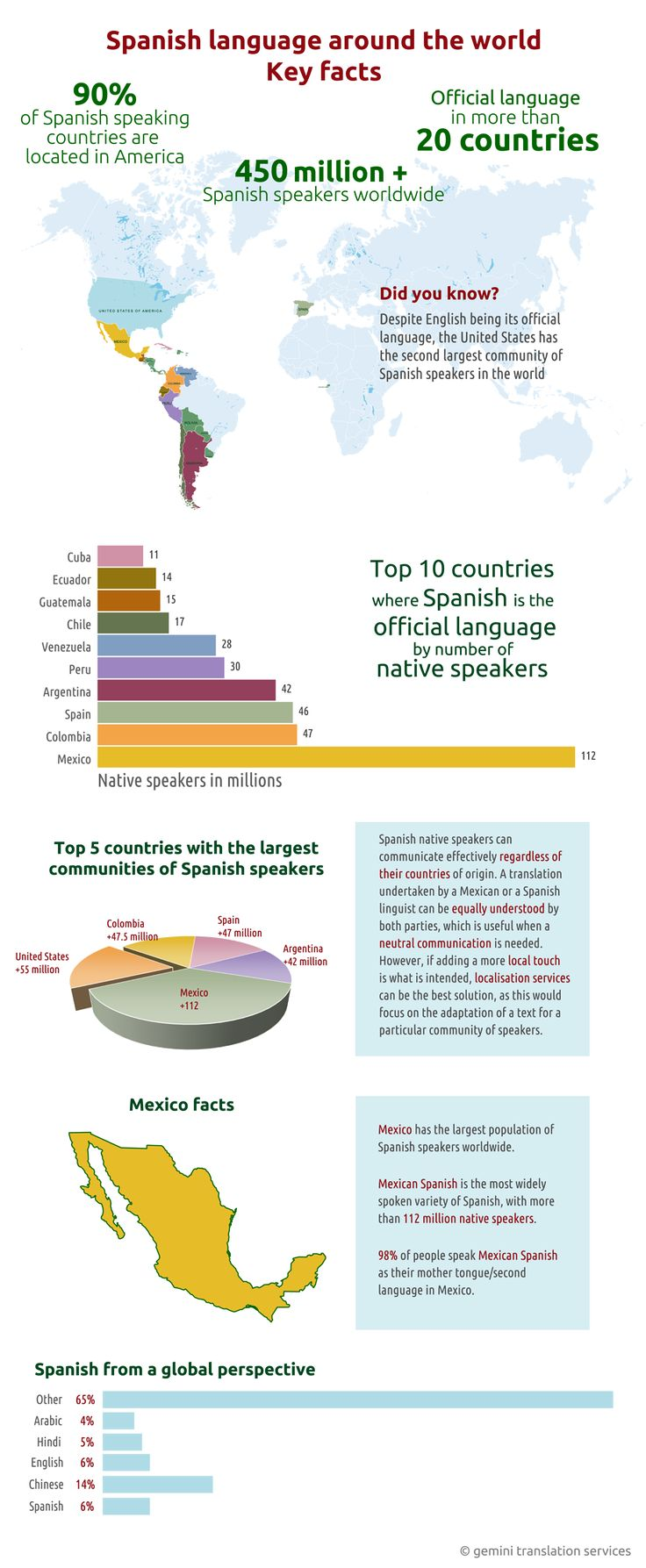 spanish language varieties in spain and in mexico Spanish language in spain spanish language in latin  latin american dialects and spanish translations  the spanish used in the north of mexico (chihuahua,.