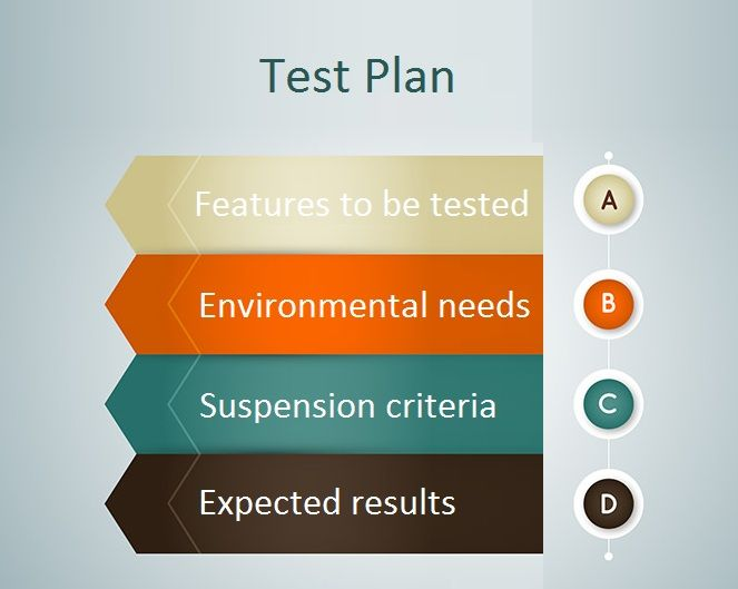 Which of the following is not included in #Test Plan?