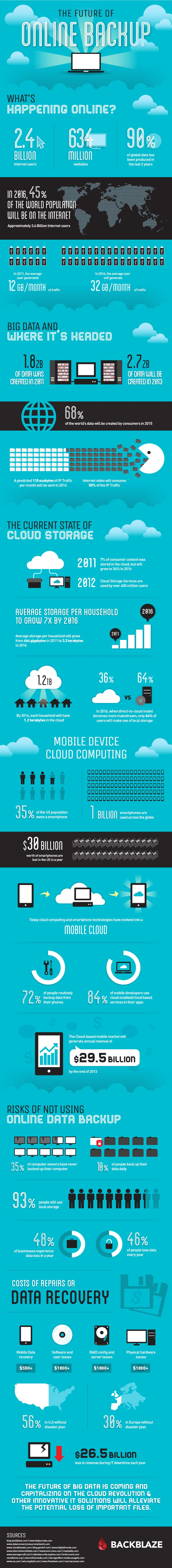 Infographic: The Future of Online Backup #infographic