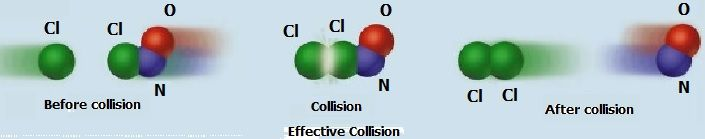Chemistry Net: Rates of Chemical Reactions and the Collision Mode...