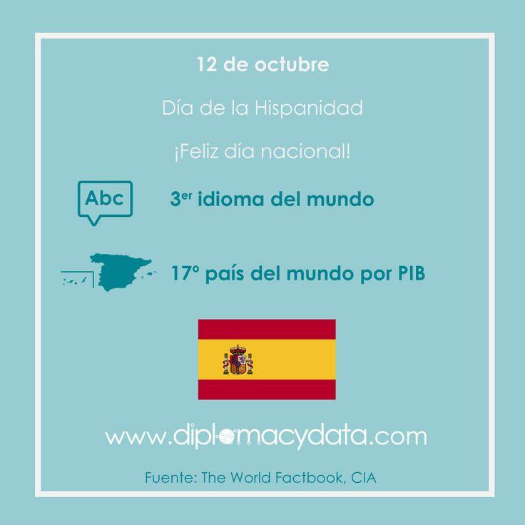 Cuna del 3er idioma más hablado del mundo y 17ª economía por PIB ¡Feliz día de la Hispanidad! #España #diplomacydata