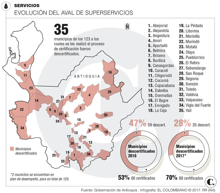 Agua potable: municipios de Antioquia reciben aval para manejo
