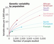 People have a surprising amount of genetic variation.