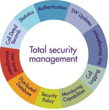 Total Security Management