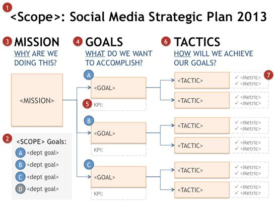 "Social Media Strategy Goal Planning Tree  *Mapping a #SocialMedia Strategic Plan    Start social media planning like any other strategic plan. My favorite method is using a ""Who > Why > What > How"" model to build a cascading tree for ""Scope > Mission > Goals > Tactics"". #socialmediameasurementbusiness"