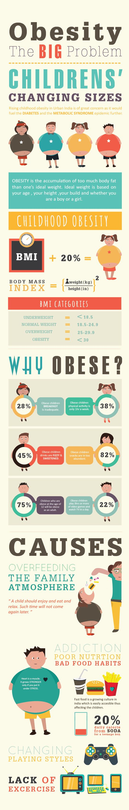 CHILDHOOD OBESITY -Infographic on Behance