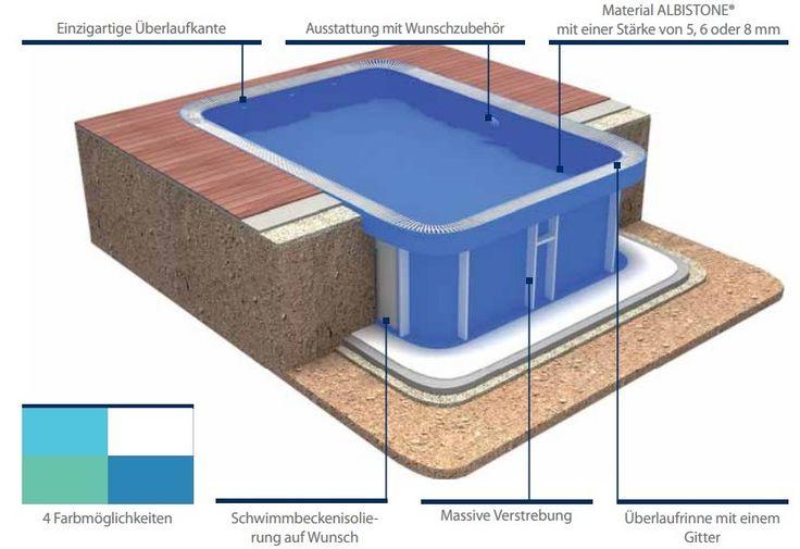 pool selber bauen beton - Google-Suche Pools Pinterest Pool - anleitung pool selber bauen