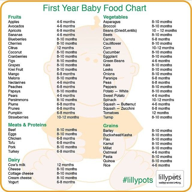 Check out this wonderful food chart by @lilly_pots You should - food charts