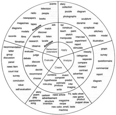 ZaidLearn: Use Bloom's Taxonomy Wheel for Writing Learning Outcomes With activities and products